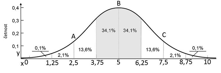 Normální rozdělení - velikost košíčků