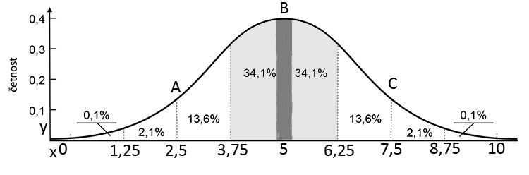 Normální rozdělení - velikost košíčku B